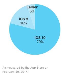 iOS_share_201704