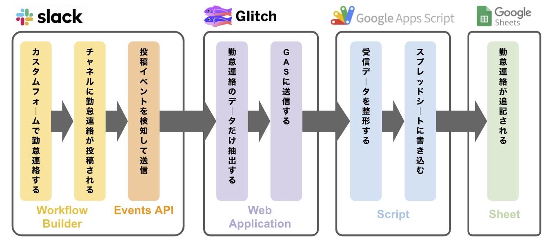 Slack Workflow Builder(ワークフロービルダー)で作成したワークフローから外部(3rd Party)のGoogle Spread Sheet(スプレッドシート)上の勤怠管理シートに連携する勤怠管理システムの概要