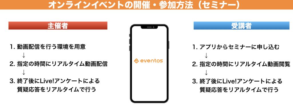eventosにおけるオンラインイベント開催・参加方法