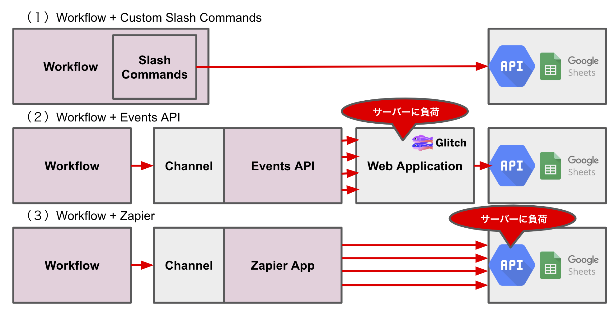 Slack Workflow Builder(ワークフロービルダー)で作ったワークフローから外部(3rd Party)にデータ連携する手段の想定