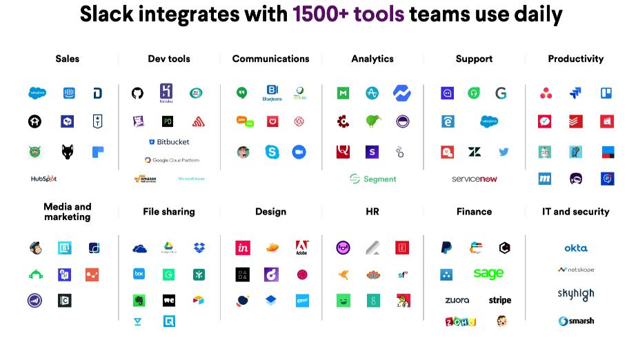 1500以上のツールや組織と連携しているSlack