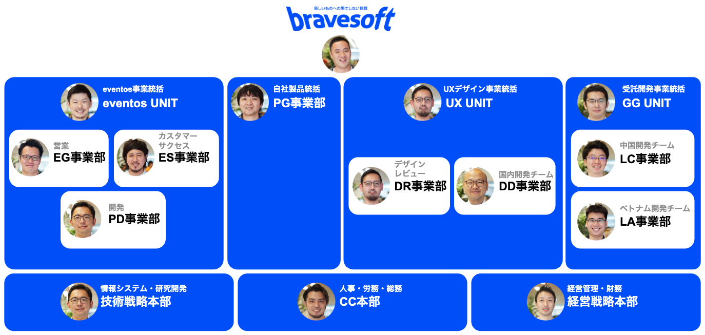 2020年2月時点のbravesoftの組織図