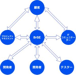 ブリッジSEと各所の関係図