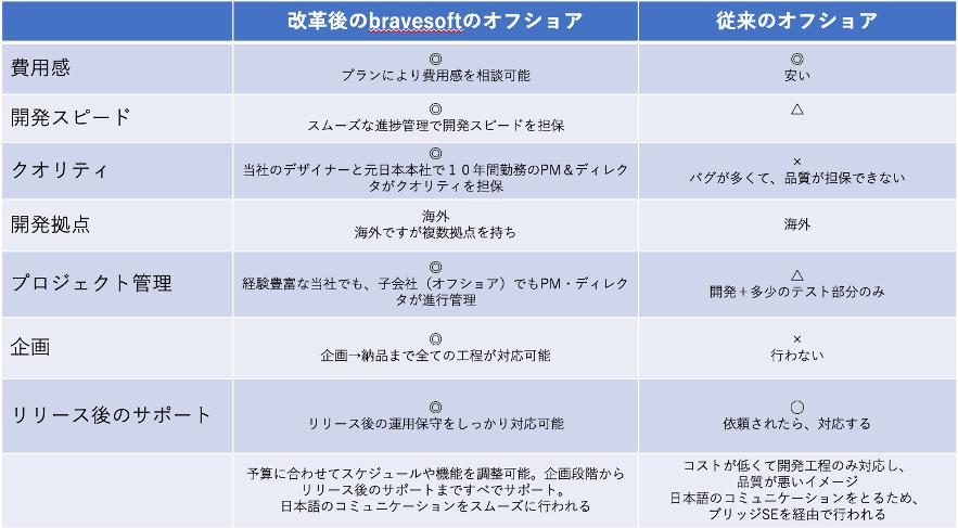 新しいオフショア開発と従来との比較|bravesoft
